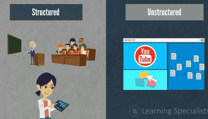 Reusable Learning Objects – perfect for Unstructured and Structured Learning
